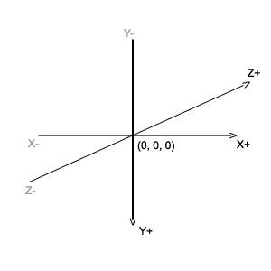 3 boyutlu koordinat sistemi