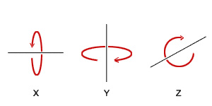 Şekil 5. X, Y ve Z eksenlerinde döndürme yönleri